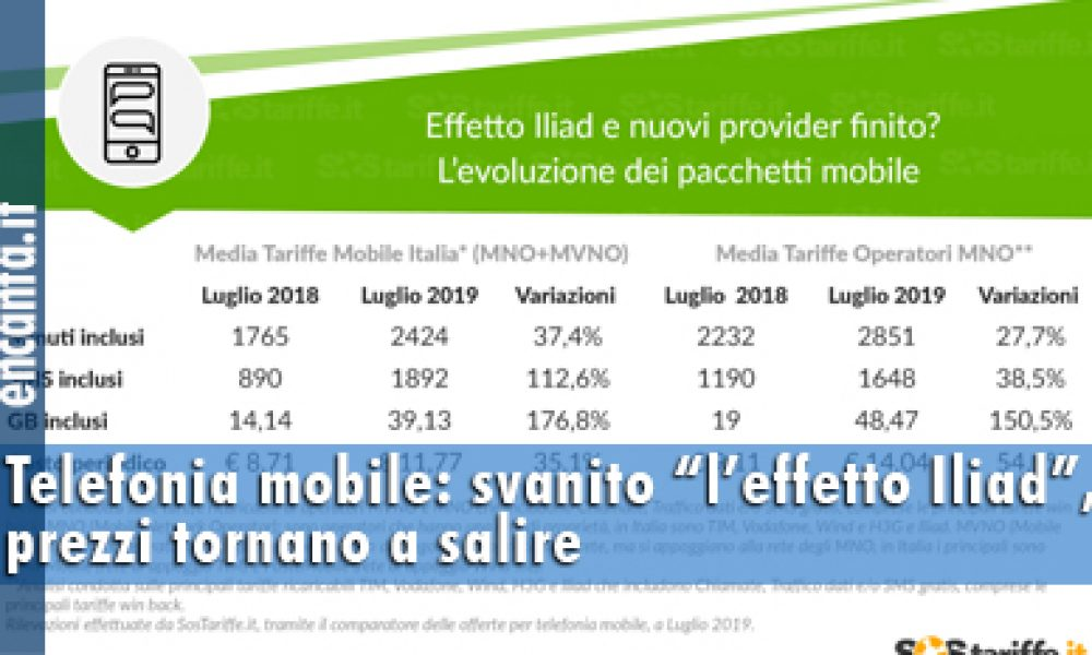 """Telefonia mobile: svanito """"l'effetto Iliad"""", i prezzi tornano a salire"""